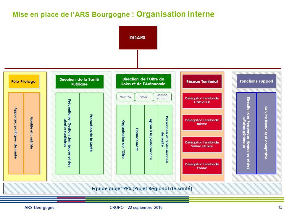 Mise en place de l'ARS Bourgogne : Organisation interne