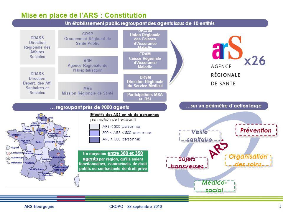 Mise en place de l'ARS : Constitution