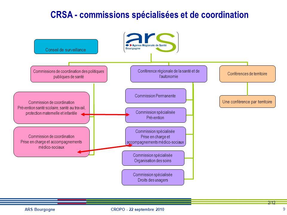 CRSA - commissions spécialisées et de coordination