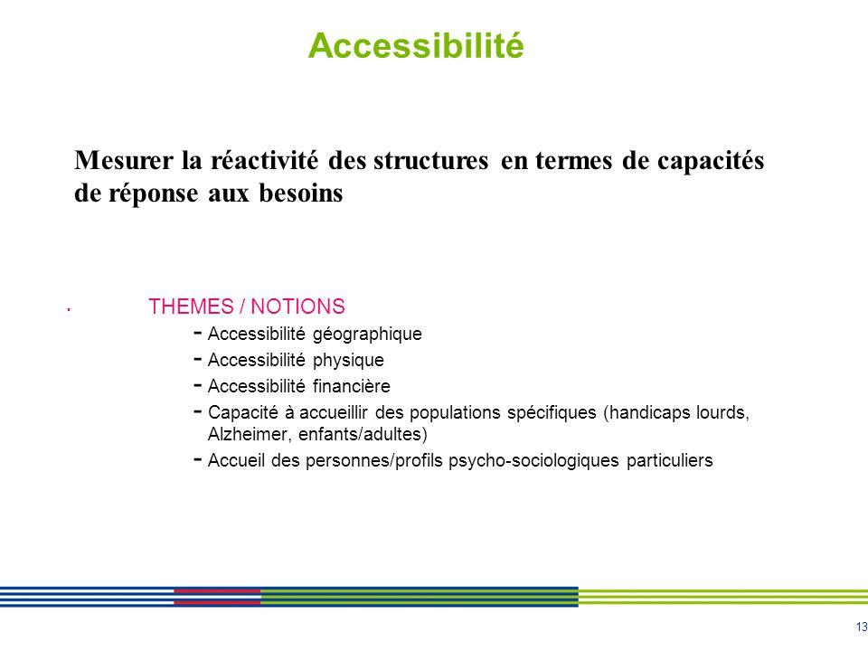 Accessibilité Mesurer la réactivité des structures en termes de capacités de réponse aux besoins. THEMES / NOTIONS.