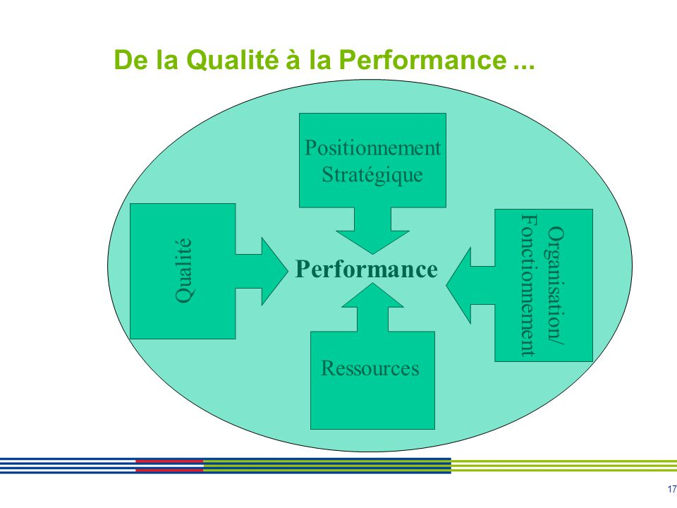 De la Qualité à la Performance ...