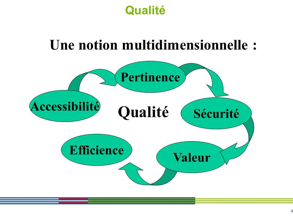 Qualité Une notion multidimensionnelle : Pertinence Accessibilité
