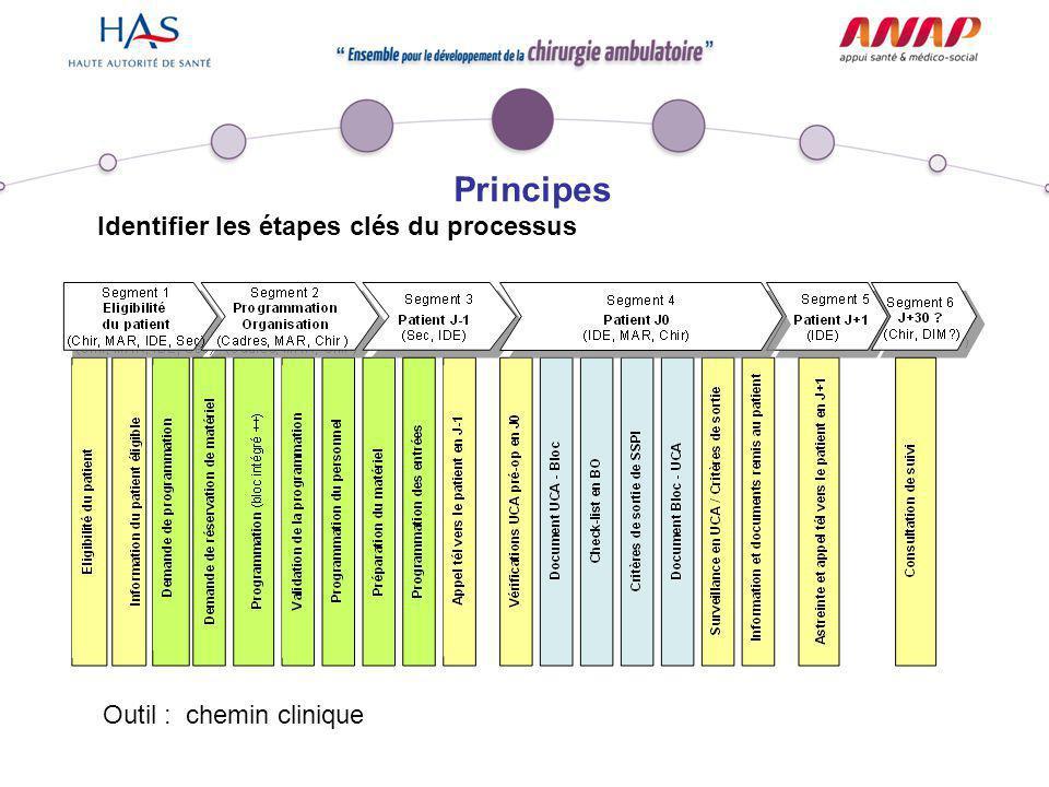 Principes Identifier les étapes clés du processus