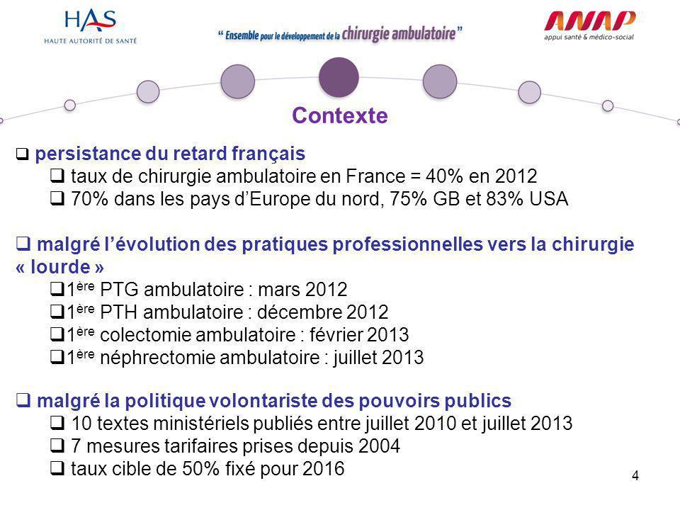 Contexte taux de chirurgie ambulatoire en France = 40% en 2012