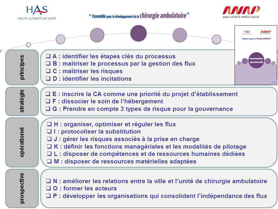 A : identifier les étapes clés du processus