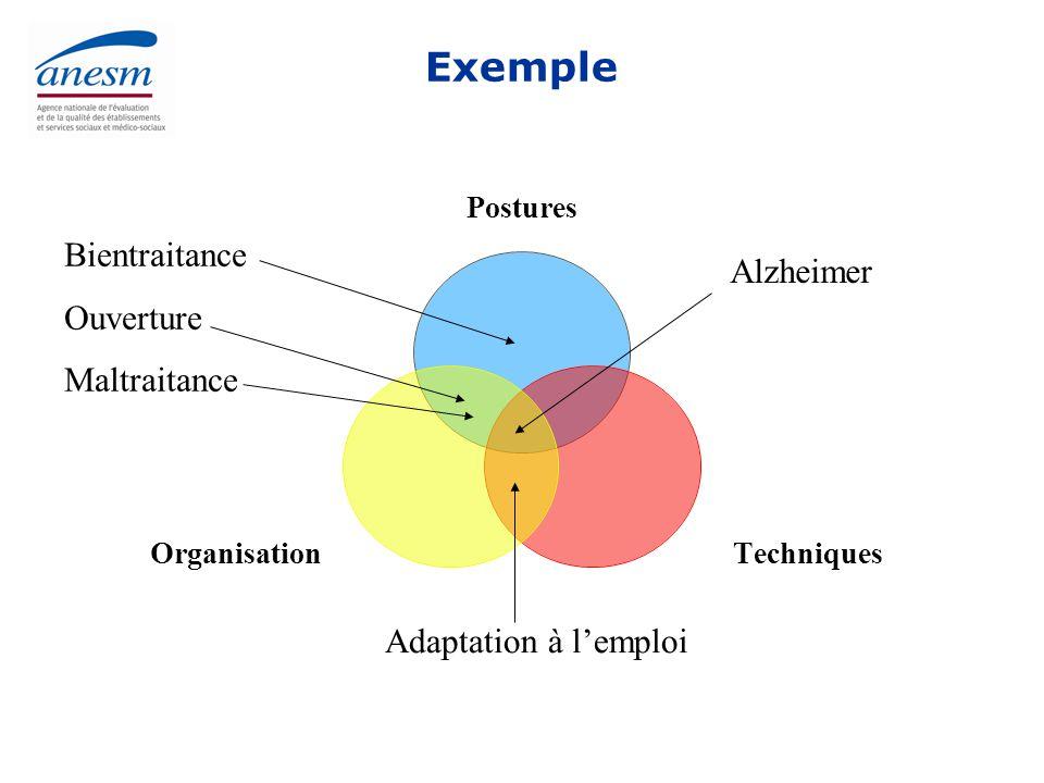 Exemple Bientraitance Alzheimer Ouverture Maltraitance