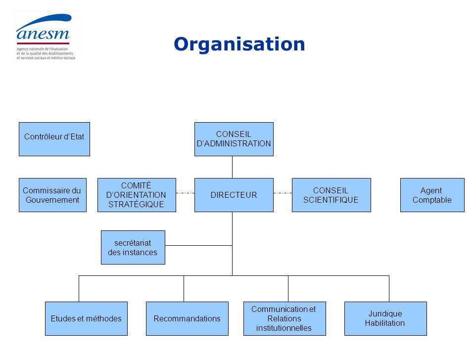 Organisation Contrôleur d'Etat CONSEIL D'ADMINISTRATION Commissaire du
