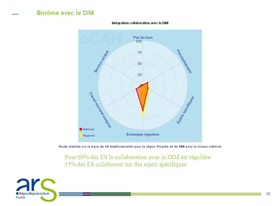 Binôme avec le DIM Pour 69% des ES la collaboration avec le DIM est régulière.