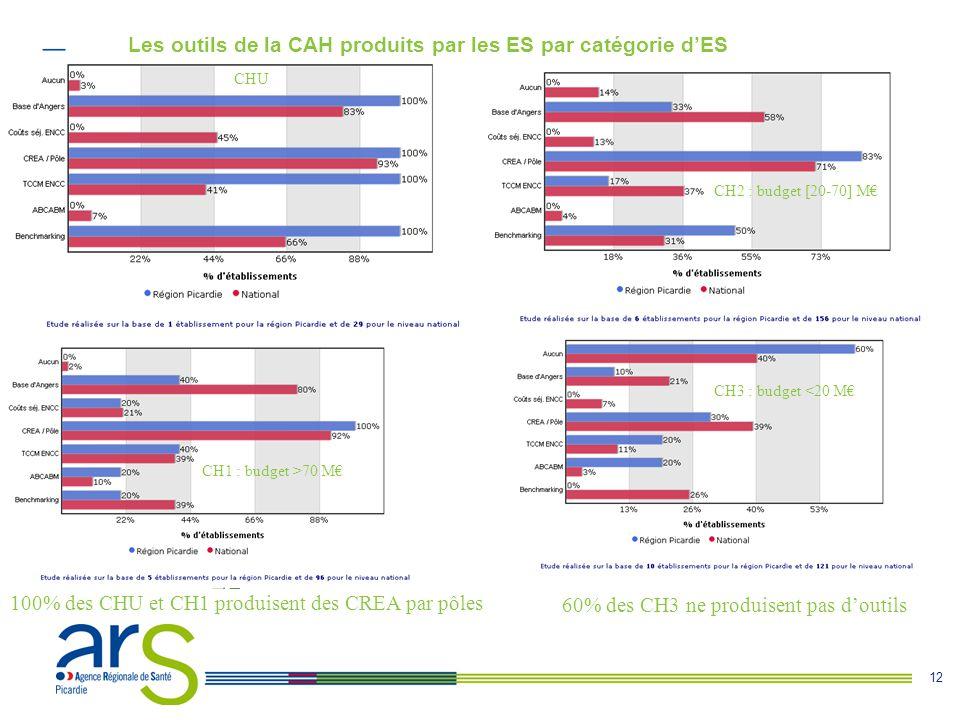Les outils de la CAH produits par les ES par catégorie d'ES