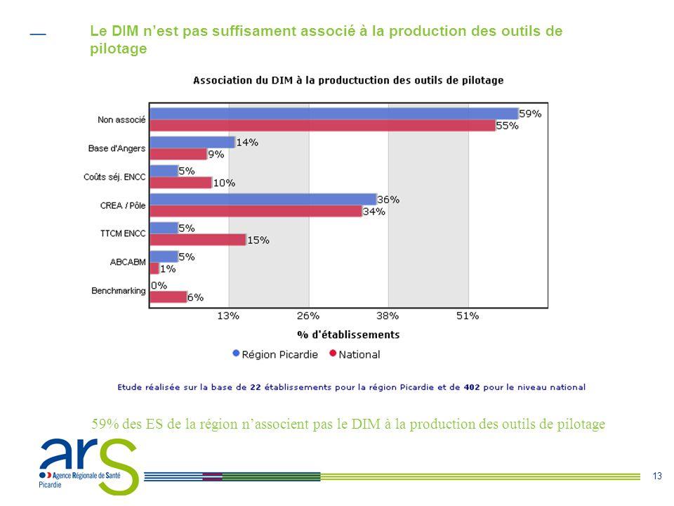Le DIM n'est pas suffisament associé à la production des outils de pilotage