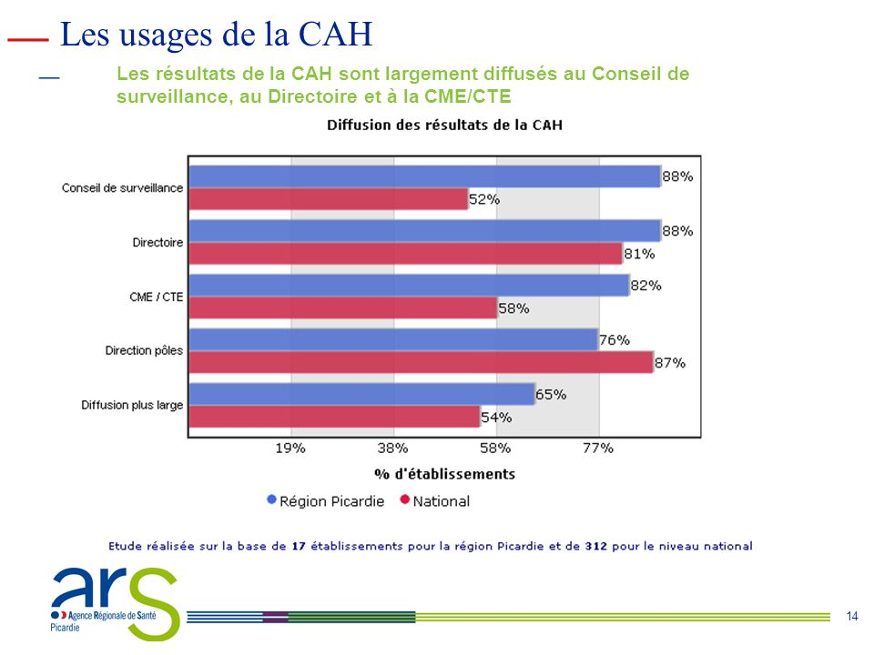 Les usages de la CAH Les résultats de la CAH sont largement diffusés au Conseil de surveillance, au Directoire et à la CME/CTE.