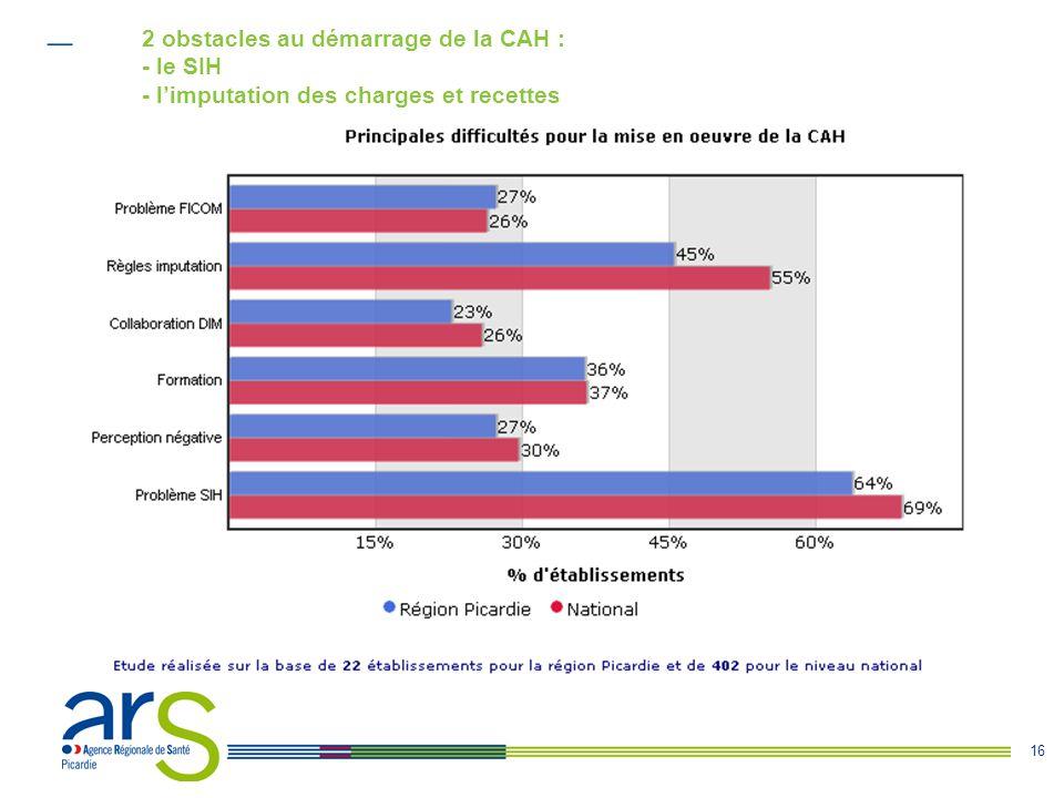 2 obstacles au démarrage de la CAH : - le SIH - l'imputation des charges et recettes