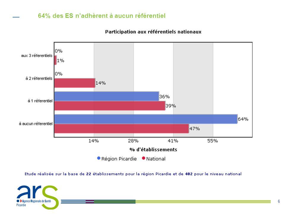 64% des ES n'adhèrent à aucun référentiel