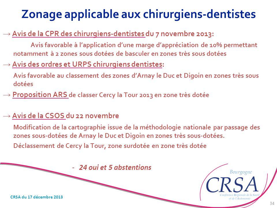 Zonage applicable aux chirurgiens-dentistes
