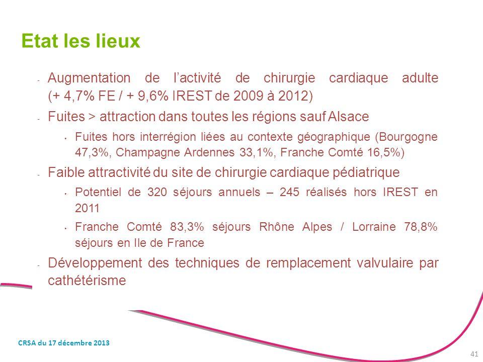 Etat les lieux Augmentation de l'activité de chirurgie cardiaque adulte (+ 4,7% FE / + 9,6% IREST de 2009 à 2012)