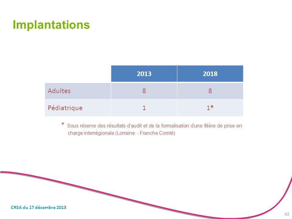 Implantations 2013 2018 Adultes 8 Pédiatrique 1 1*