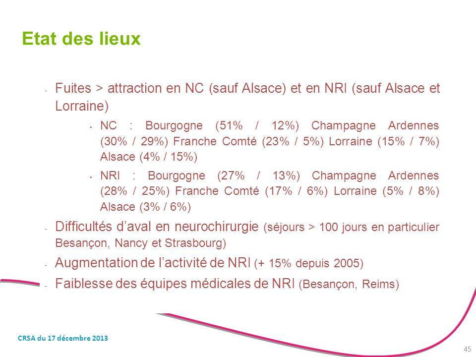 Etat des lieux Fuites > attraction en NC (sauf Alsace) et en NRI (sauf Alsace et Lorraine)