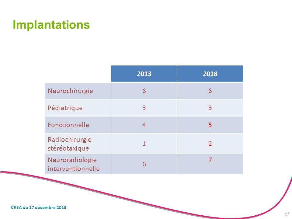 Implantations 2013 2018 Neurochirurgie 6 Pédiatrique 3 Fonctionnelle 4