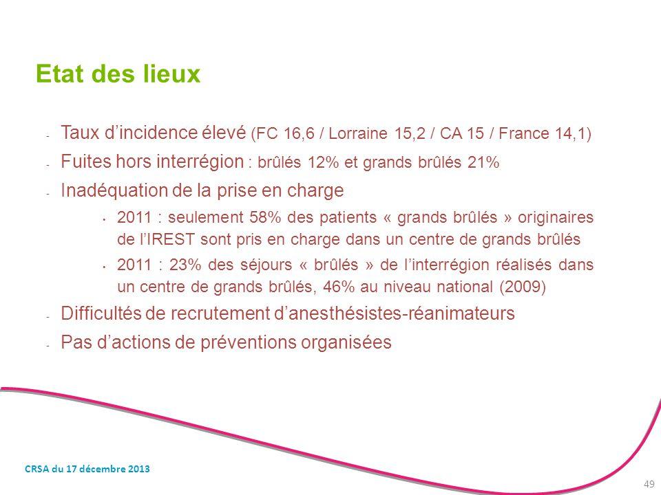 Etat des lieux Taux d'incidence élevé (FC 16,6 / Lorraine 15,2 / CA 15 / France 14,1) Fuites hors interrégion : brûlés 12% et grands brûlés 21%