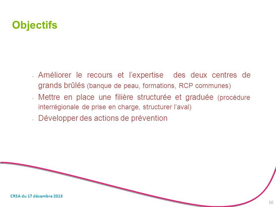 Objectifs Améliorer le recours et l'expertise des deux centres de grands brûlés (banque de peau, formations, RCP communes)