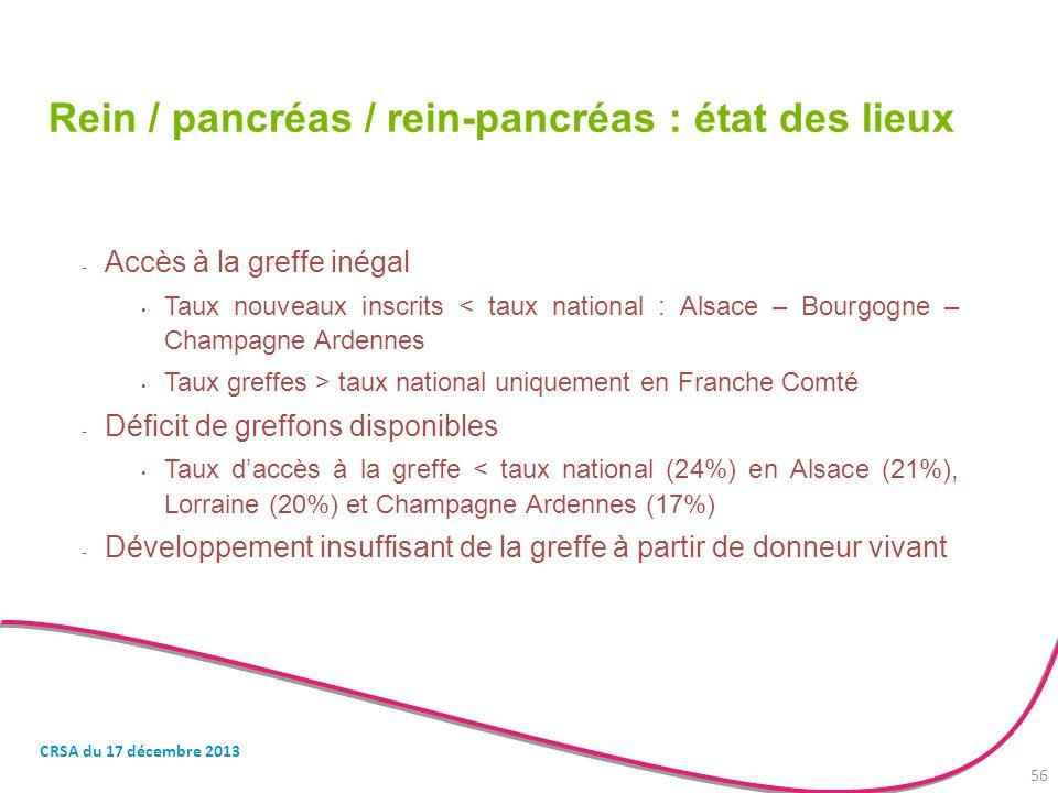Rein / pancréas / rein-pancréas : état des lieux