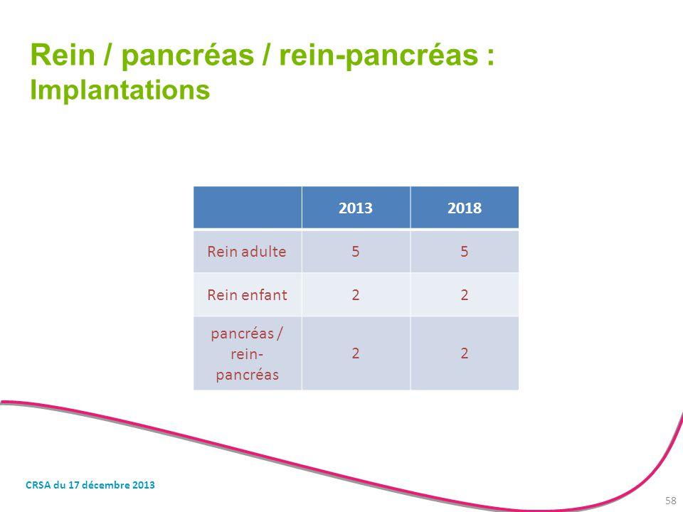 pancréas / rein-pancréas