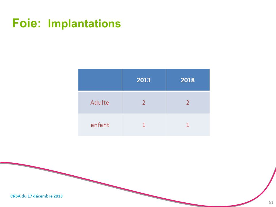 Foie: Implantations 2013 2018 Adulte 2 enfant 1