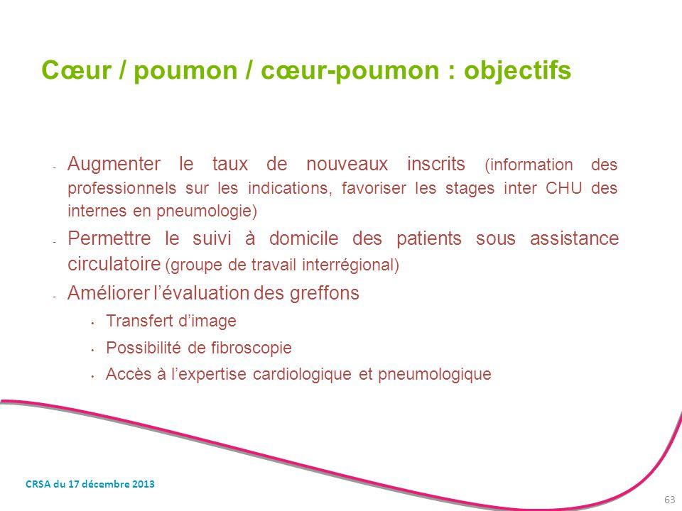 Cœur / poumon / cœur-poumon : objectifs
