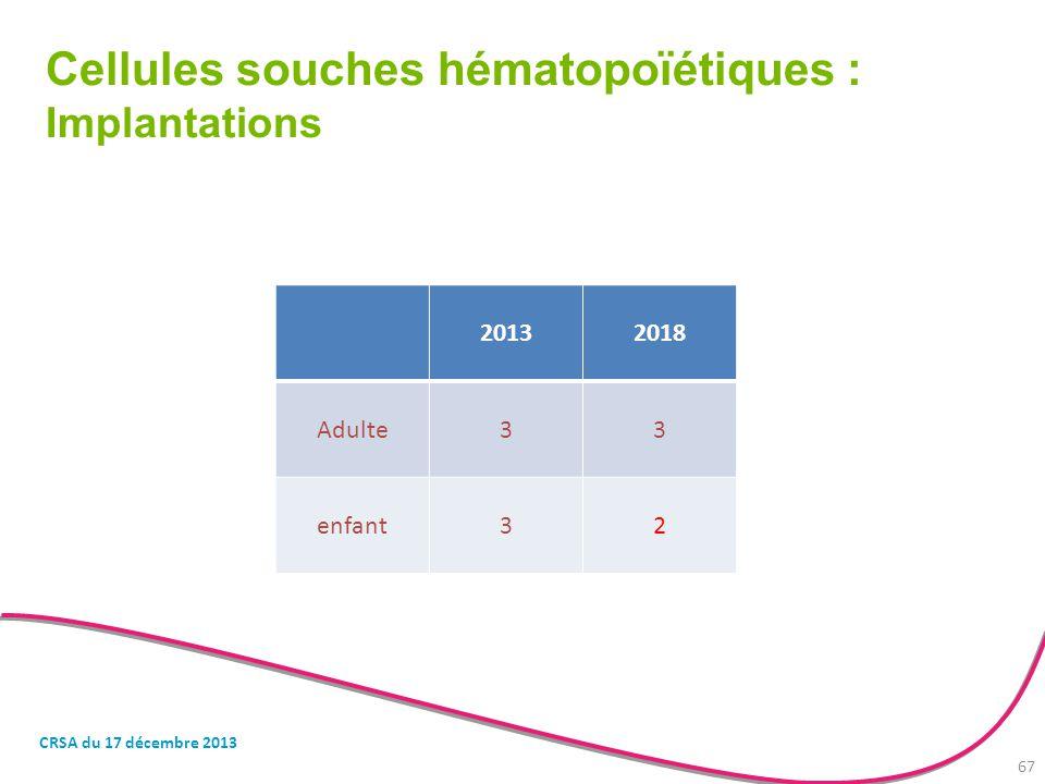 Cellules souches hématopoïétiques : Implantations