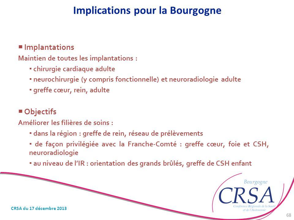 Implications pour la Bourgogne