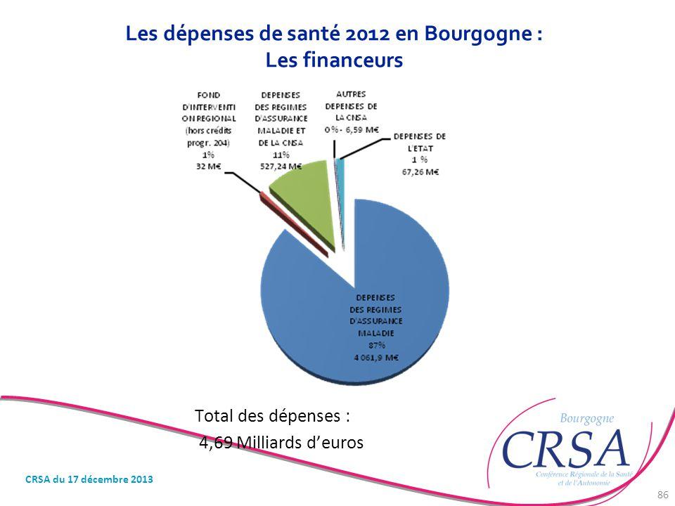 Les dépenses de santé 2012 en Bourgogne : Les financeurs