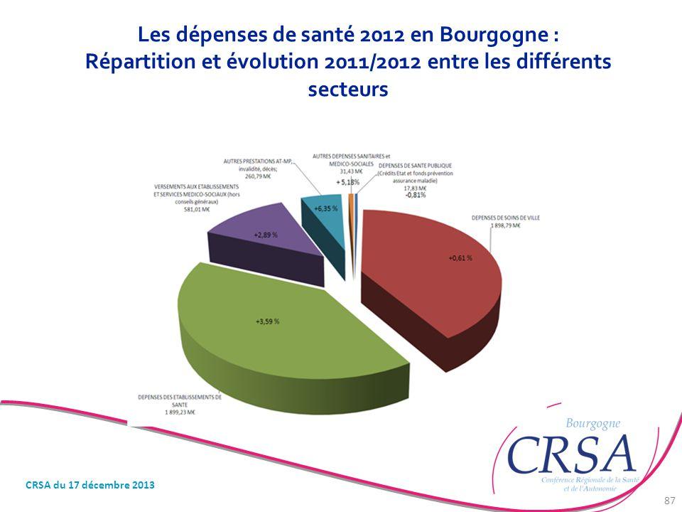 Les dépenses de santé 2012 en Bourgogne : Répartition et évolution 2011/2012 entre les différents secteurs
