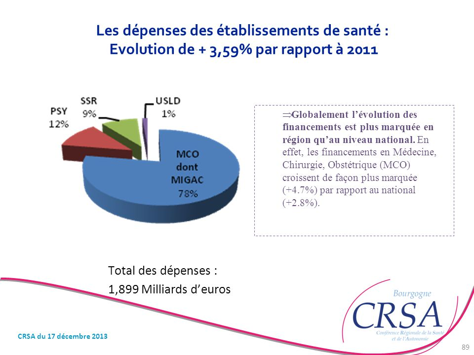 Les dépenses des établissements de santé : Evolution de + 3,59% par rapport à 2011