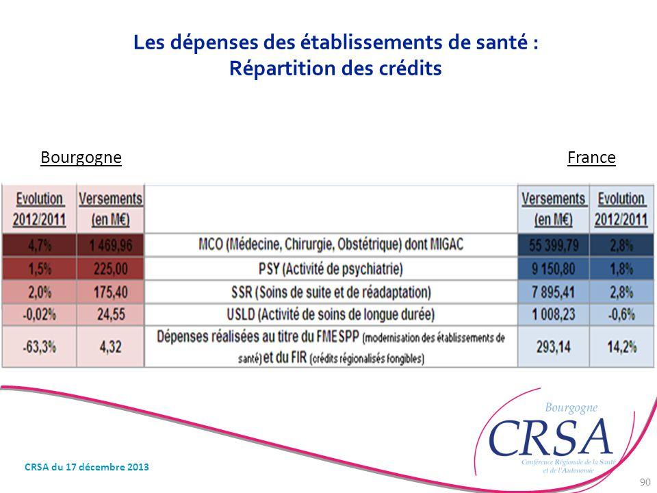 Les dépenses des établissements de santé : Répartition des crédits