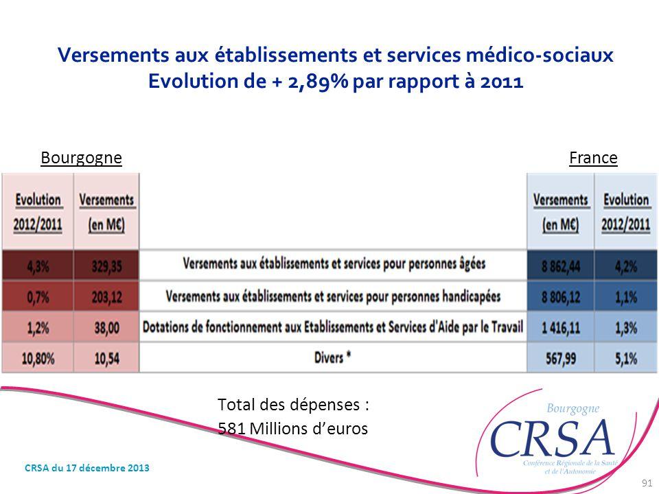 Versements aux établissements et services médico-sociaux Evolution de + 2,89% par rapport à 2011