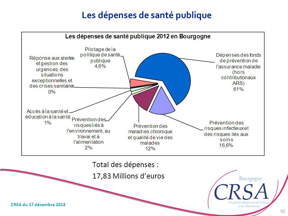 Les dépenses de santé publique