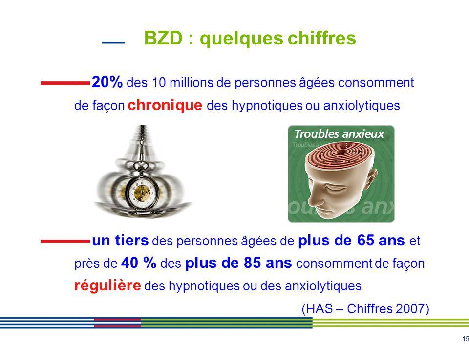 BZD : quelques chiffres