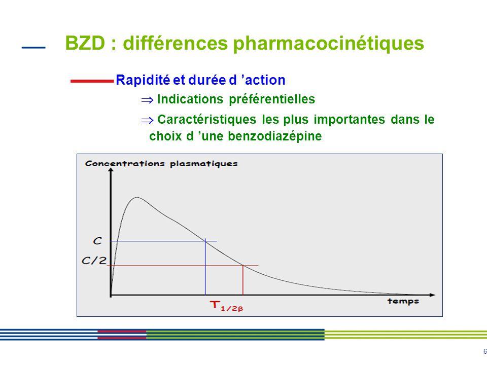 BZD : différences pharmacocinétiques