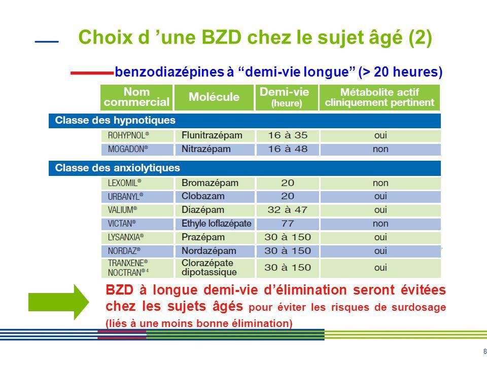 Choix d 'une BZD chez le sujet âgé (2)