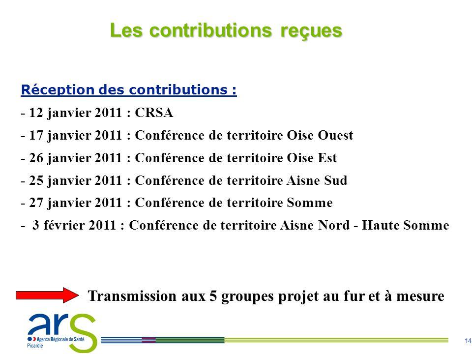 Les contributions reçues