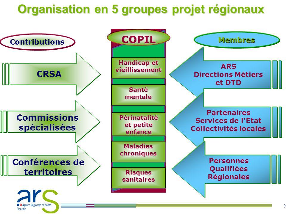 Organisation en 5 groupes projet régionaux