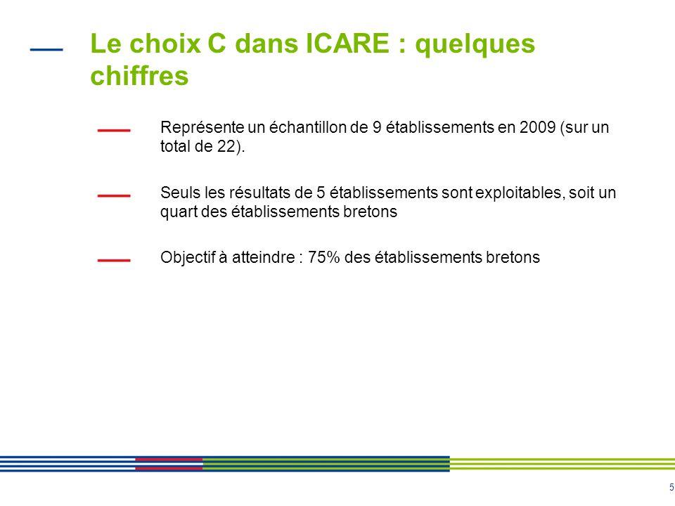 Le choix C dans ICARE : quelques chiffres