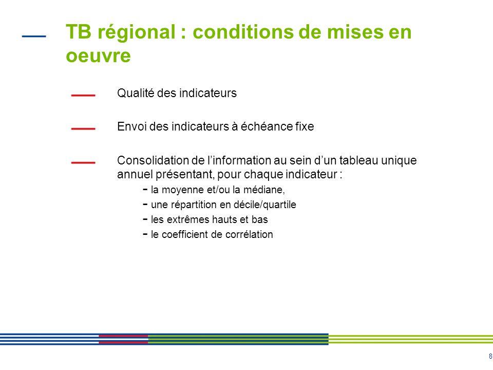 TB régional : conditions de mises en oeuvre