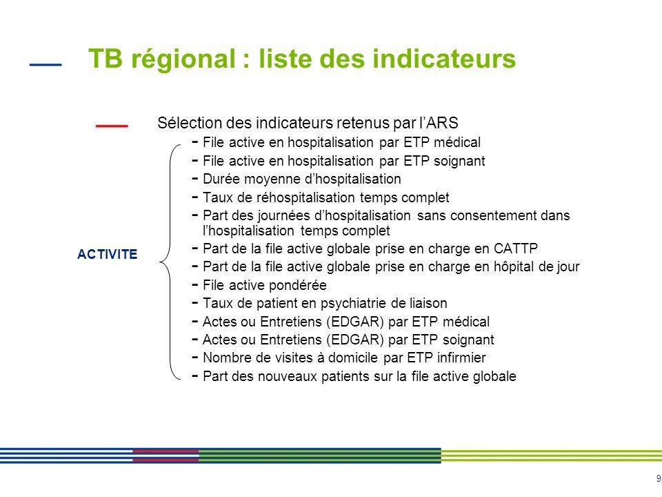 TB régional : liste des indicateurs