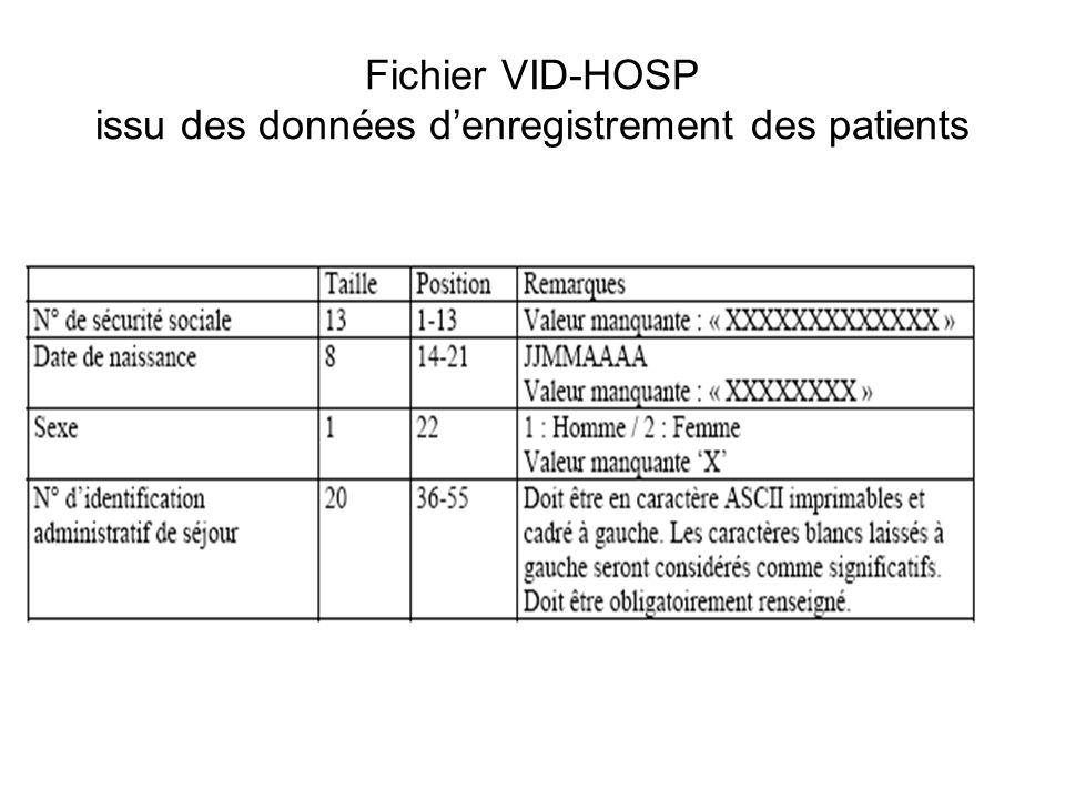 Fichier VID-HOSP issu des données d'enregistrement des patients