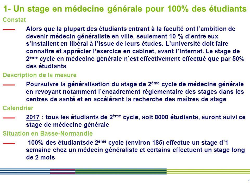 1- Un stage en médecine générale pour 100% des étudiants