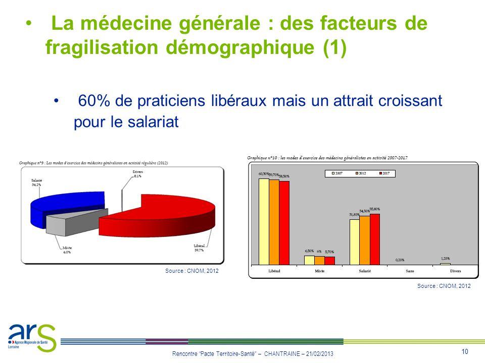 La médecine générale : des facteurs de fragilisation démographique (1)