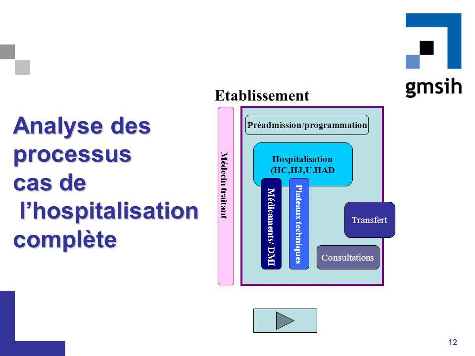 Analyse des processus cas de l'hospitalisation complète
