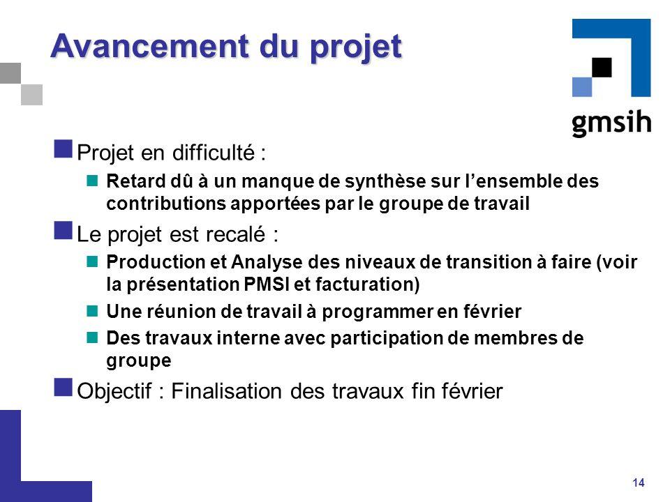Avancement du projet Projet en difficulté : Le projet est recalé :