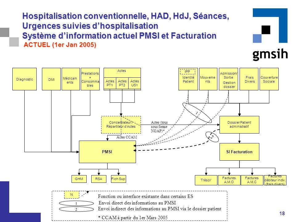 Hospitalisation conventionnelle, HAD, HdJ, Séances, Urgences suivies d'hospitalisation Système d'information actuel PMSI et Facturation ACTUEL (1er Jan 2005)